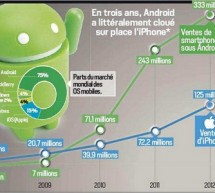 Android Vs. iOS : Google success story