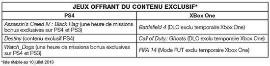 PS4 Vs XBox One : Contenu Exclusif