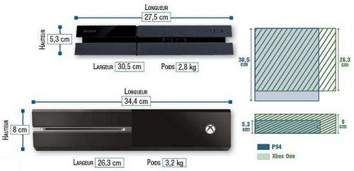 PS4 Vs XBox One : Design et taille